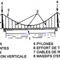 00057 efforts ponts suspendus